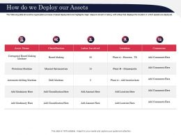 How Do We Deploy Our Assets Process Ppt Powerpoint Presentation Summary Ideas