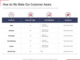 How Do We Make Our Customer Aware Ppt Powerpoint Objects