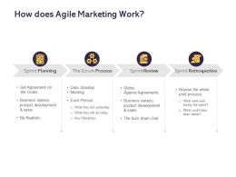 How Does Agile Marketing Work Ppt Powerpoint Presentation File