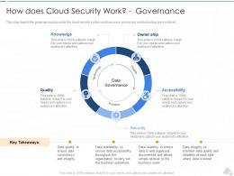 How Does Cloud Security Work Governance Cloud Security IT Ppt Rules