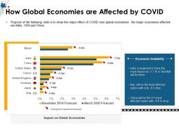 How Global Economies Are Affected By COVID Drop Ppt Powerpoint Presentation File Grid