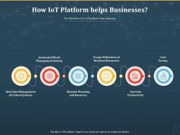 How IoT Platform Helps Businesses Internet Of Things IOT Ppt Powerpoint Presentation Outline