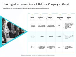 How Logical Incrementalism Will Help Pricing Strategy Ppt Powerpoint Pictures