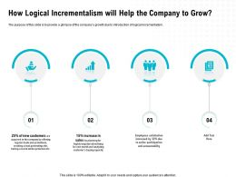 How Logical Incrementalism Will Help The Company To Grow M1660 Ppt Powerpoint Presentation Icon Deck