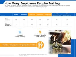 How Many Employees Require Training Construction Ppt Powerpoint Presentation Slides Demonstration