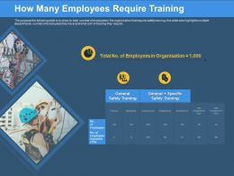 How Many Employees Require Training Engineering Ppt Powerpoint Presentation Portfolio Icons