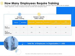 How Many Employees Require Training Organization Ppt Powerpoint Presentation Gallery Show