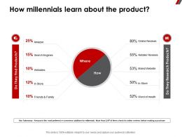 How Millennials Learn About The Product Brand Ppt Powerpoint Presentation Pictures Aids