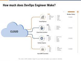 How Much Does Devops Engineer Make Ppt Powerpoint Presentation Ideas Design Ideas
