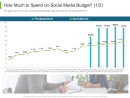 How Much To Spend On Social Media Budget Current Business To Business Marketing Ppt Layouts Ideas