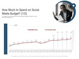How Much To Spend On Social Media Budget Selling Ppt Layouts