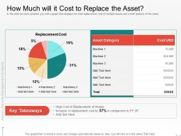 How Much Will It Cost To Replace The Asset M2100 Ppt Powerpoint Presentation Infographic Template Introduction