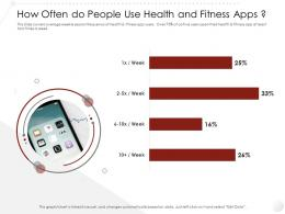 How Often Do People Use Health And Fitness Apps Market Entry Strategy Gym Clubs Industry Ppt Structure