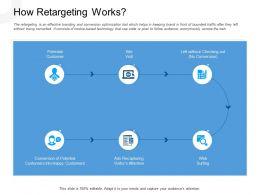 How Retargeting Works Ads Recapturing Powerpoint Presentation Grid
