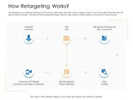 How Retargeting Works Web Surfing Happy Powerpoint Presentation Format