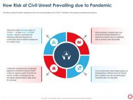 How Risk Of Civil Unrest Prevailing Due To Pandemic Measures Ppt Summary