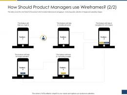 How Should Product Managers Use Wireframes Reading Process Requirements Management Ppt Topics