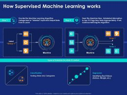 How Supervised Machine Learning Works Ppt Powerpoint Presentation Ideas