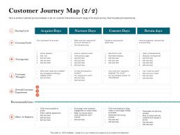 How To Build The Ultimate Client Experience Customer Journey Map Buying Cycle Ppt Show