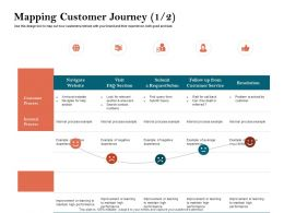 How To Build The Ultimate Client Experience Mapping Customer Journey Customer Process Ppt Tips