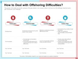 How To Deal With Offshoring Difficulties Communication Environment Ppt Slides
