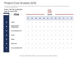 How To Prioritize Project Activities Project Cost Analysis Procurement Cost Ppt Outline