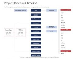 How To Prioritize Project Activities Project Process And Timeline Inspections Ppt Pictures