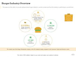 How To Setup Burger Restaurant Business Burger Industry Overview Ppt Powerpoint Presentation Outline