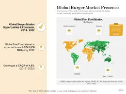 How To Setup Burger Restaurant Business Global Burger Market Presence Ppt Powerpoint Presentation File Show