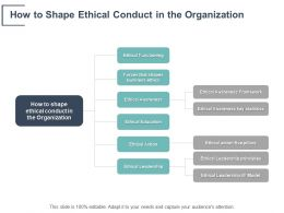 How To Shape Ethical Conduct In The Organization Ethical Awareness Framework Ppt Powerpoint Presentation