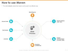 How To Use Maven Deploy Artifacts Powerpoint Presentation Display
