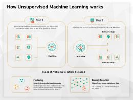How Unsupervised Machine Learning Works Unlabeled Ppt Powerpoint Presentation Visual Aids Deck