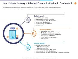How Us Hotel Industry Is Affected Economically Due To Pandemic Ppt Powerpoint Presentation Samples