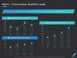 How Use Bots Your Business Marketing Metric Conversation Qualified Leads Ppt Infographics