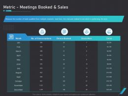 How Use Bots Your Business Marketing Metric Meetings Booked And Sales Ppt Guidelines