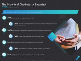 How Use Bots Your Business Marketing The Growth Of Chatbots A Snapshot Ppt Slide Download