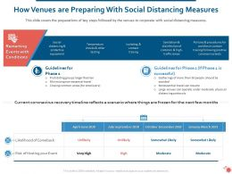 How Venues Are Preparing With Social Distancing Measures Ppt Slides