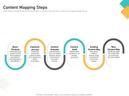 How Visually Map Content Strategy Brand Content Mapping Steps Ppt Powerpoint Presentation Icon