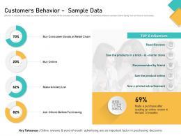 How Visually Map Content Strategy Brand Customers Behavior Sample Data Ppt Portfolio