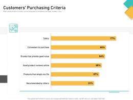 How Visually Map Content Strategy Brand Customers Purchasing Criteria Ppt Professional