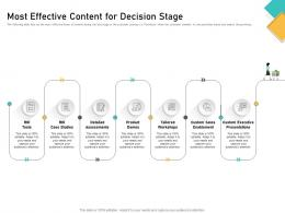 How Visually Map Content Strategy Brand Most Effective Content For Decision Stage Ppt Outline