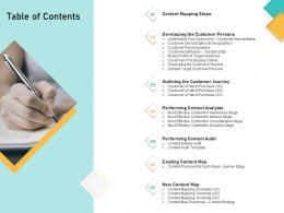 How Visually Map Content Strategy Brand Table Of Contents Ppt Powerpoint Designs