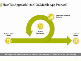 How We Approach It For IOS Mobile App Proposal Ppt Powerpoint Infographic