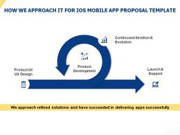 How We Approach It For IOS Mobile App Proposal Template Ppt Powerpoint Presentation Templates
