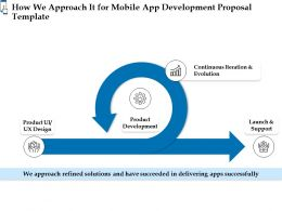How We Approach It For Mobile App Development Proposal Template Ppt Powerpoint Icon