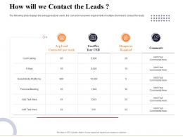 How Will We Contact The Leads Marketing And Business Development Action Plan Ppt Microsoft