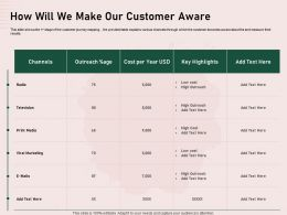 How Will We Make Our Customer Aware Marketing Ppt Presentation Deck