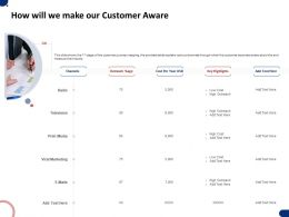 How Will We Make Our Customer Aware Ppt Powerpoint Presentation Layouts Master