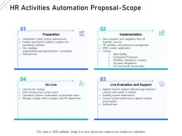 HR Activities Automation Proposal Scope Ppt Powerpoint Infographics Example
