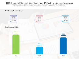 HR Annual Report For Position Filled By Advertisement